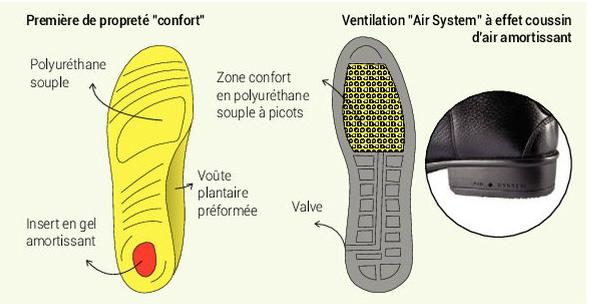 Air system primera